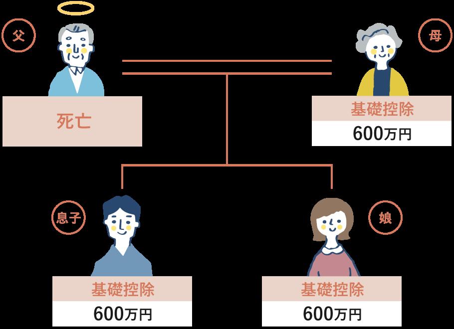 例)4人家族の場合の基礎控除額